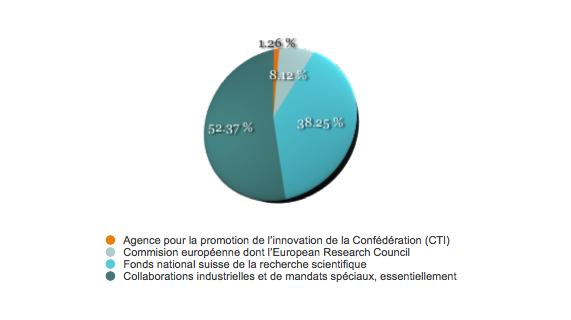Graphique répartition des financements externes 2012