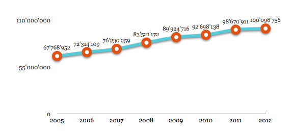 Montants, en millions, des financements externes 2004-2009 obtenus par les chercheurs de la FBM