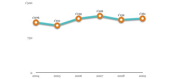 Nombre de publications avec facteur d'impact